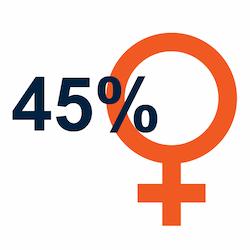 45% Female