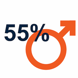 55% male