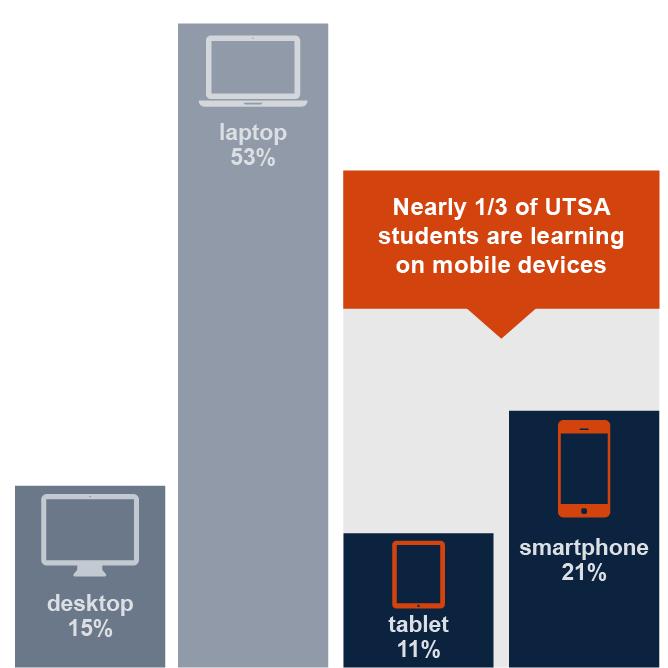 chart showing device breakdown, laptop 53%, desktop 15%, smartphone 21%, tablet 11%, mobile devices combined 32%