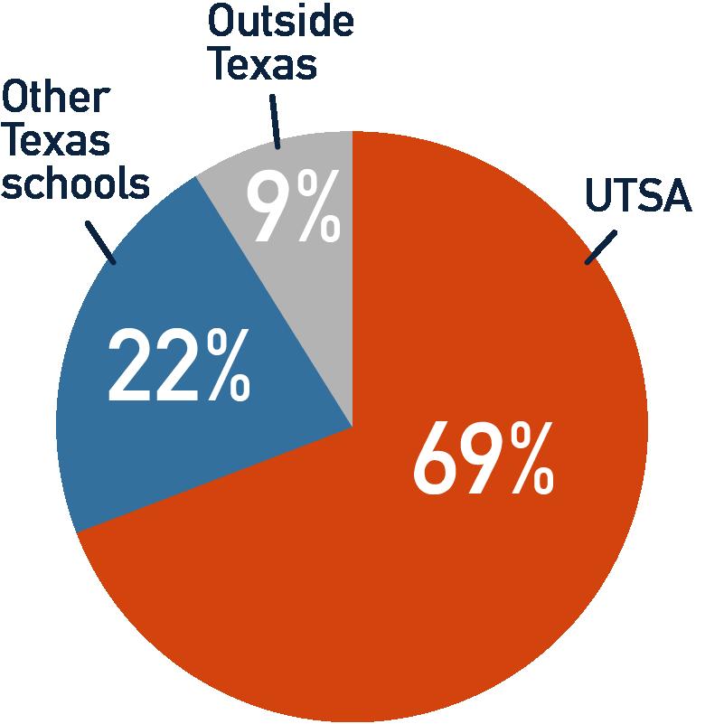 pie chart showing destinations of UTSA graduates for graduate school: 69% UTSA, 22% Other Texas schools, 9% Schools outside Texas
