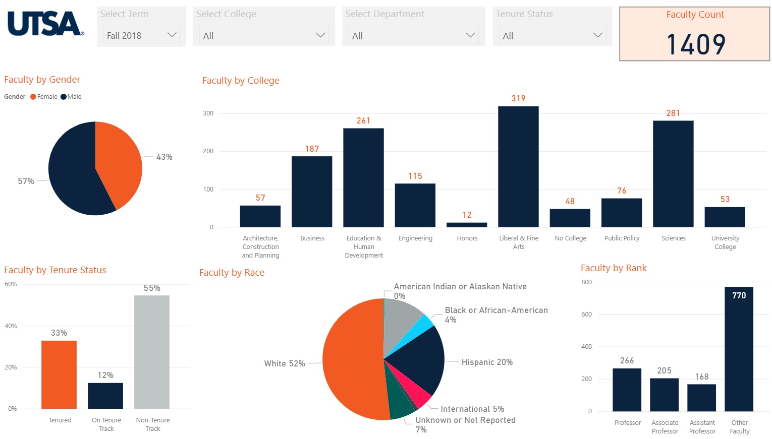 Dashboards Office Of Institutional Research The University