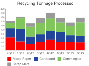 Recycling Tonnage Processed