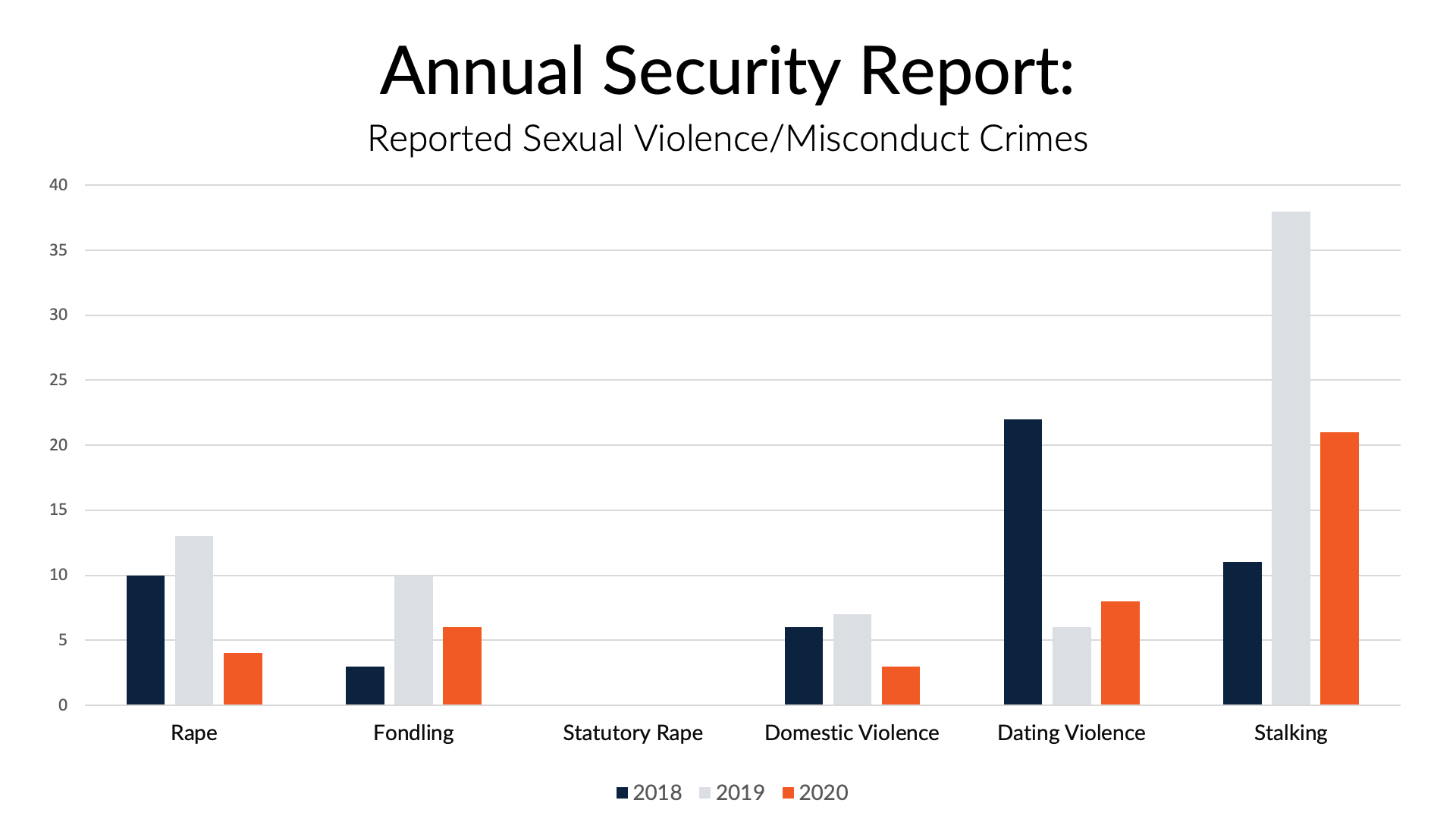 Annual Security Report | Safe Campus Resources: Preventing &