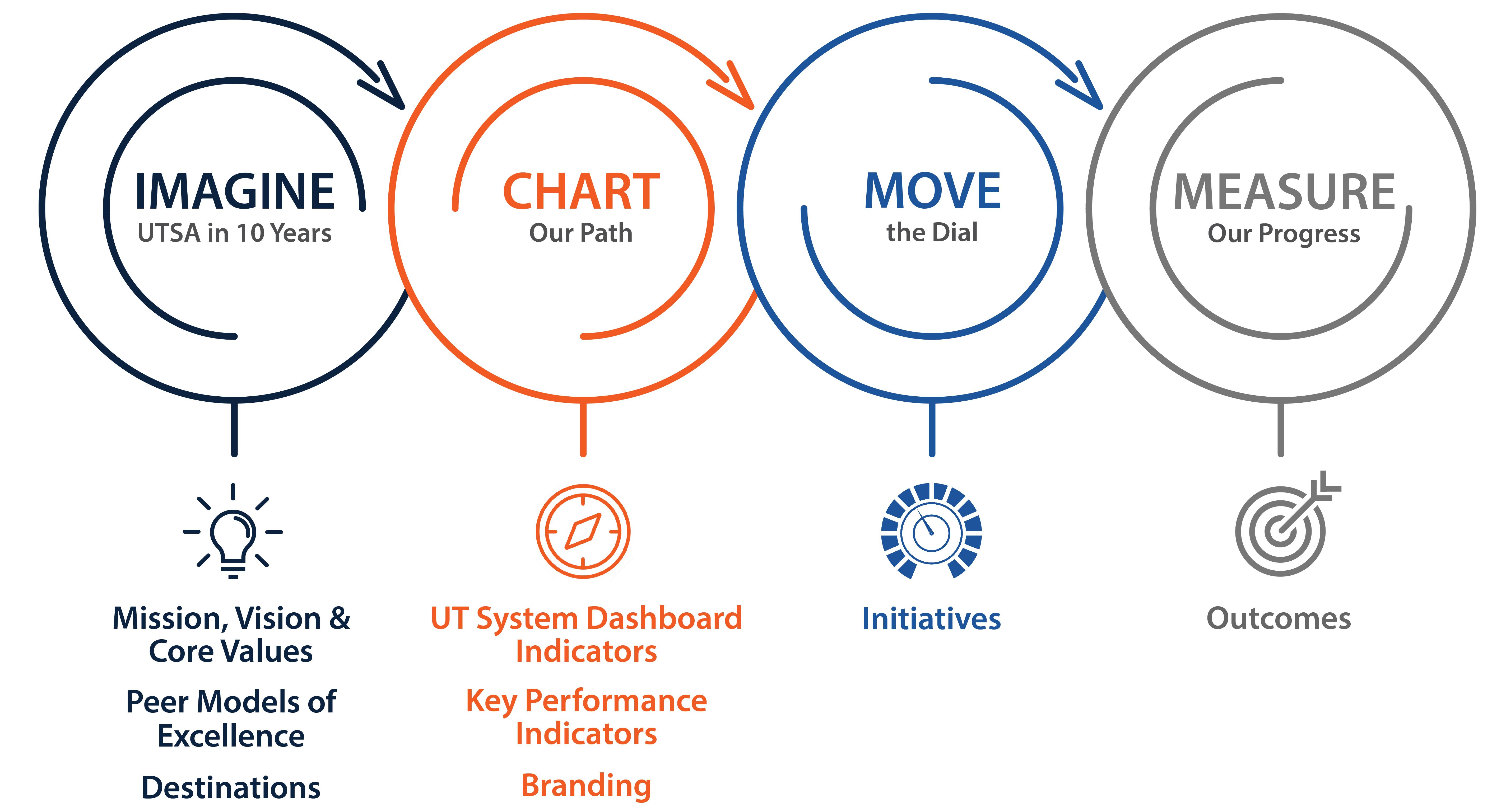 Strategic Plan Home Strategic Plan A Vision For Utsa