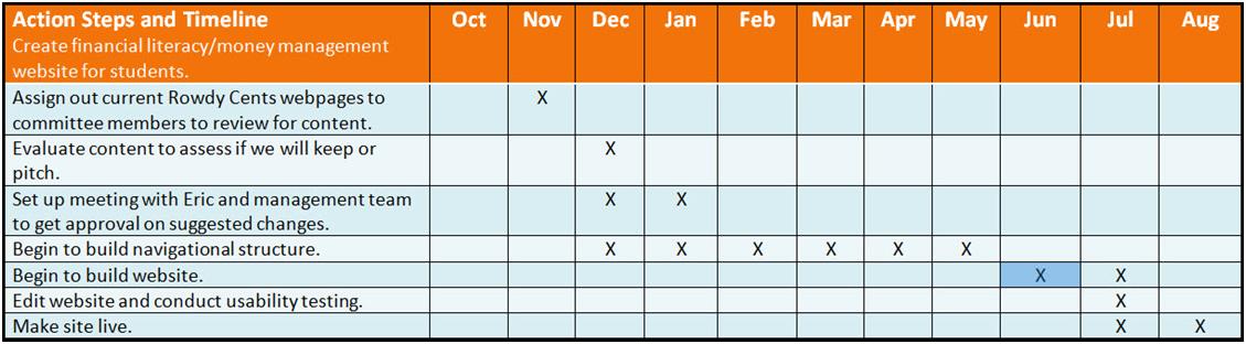Planning Assessment UTSA Student Affairs Newsletter – Action Plan Steps Template