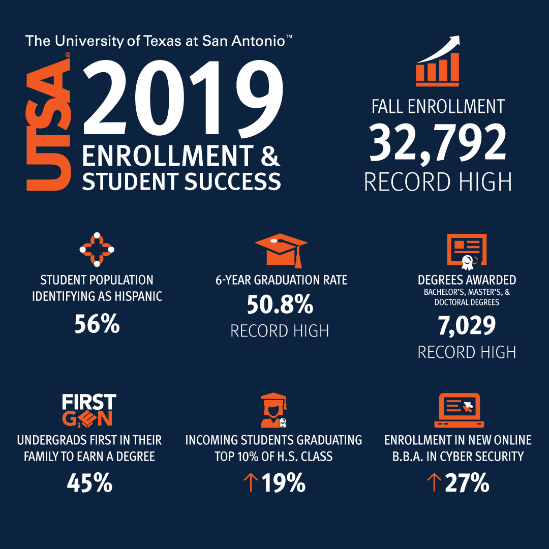 Utsa Graduation 2020.Utsa Enrollment And Graduation Rates Hit A Record High