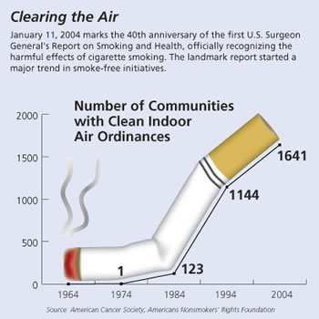 clean air laws chart