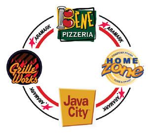 dining brands