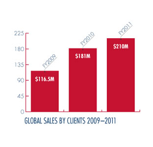 global sales chart